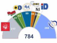Partidos representados en el PE